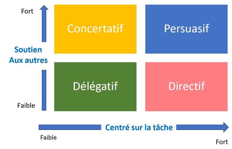 les 4 styles de leadership